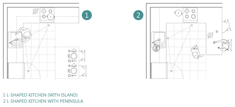 How to design a functional kitchen: L-shaped kitchen