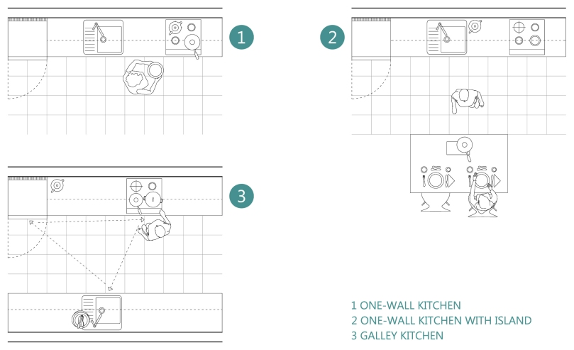 How to design a functional kitchen: ONE-WALL and GALLEY kitchen
