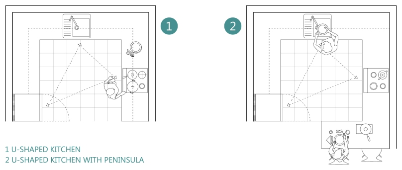 How to design a functional kitchen: U-shaped kitchen