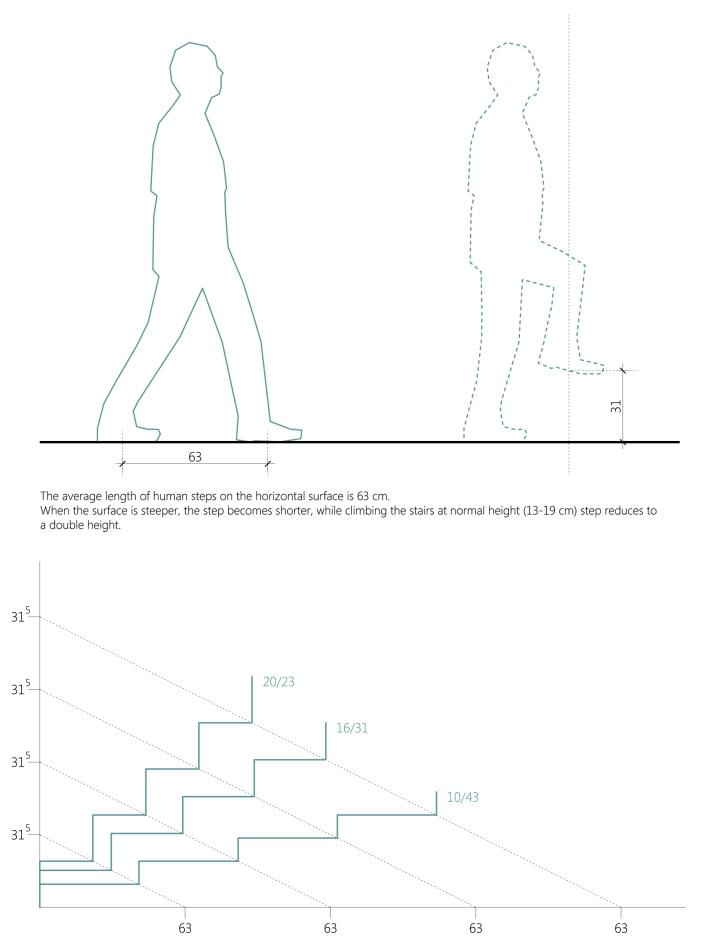 STAIR DESIGN formula